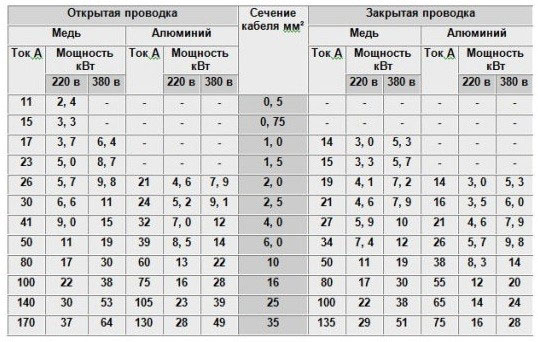 Таблица расчёта сечения кабеля