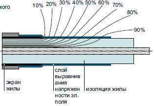 Электрическое поле с выравниванием