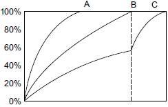 Линейное распределение напряженности