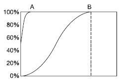 Нелинейное распределение напряженности