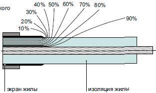 Нерегулируемое электрическое поле