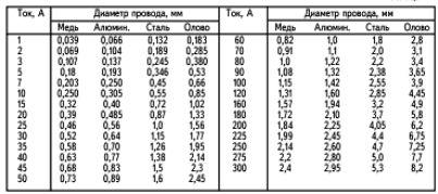 Расчет для разных типов проводов