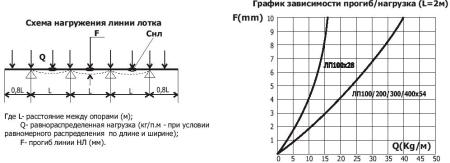 Схема нагружения линии лотка